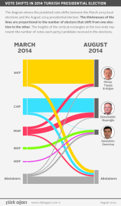 Transferencias de voto entre las elecciones municipales de marzo y las elecciones presidenciales de agosto de 2014 (Çilek Ağacı/Hürriyet Daily News).
